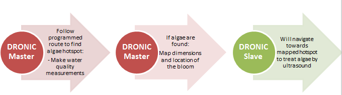 dronic usv